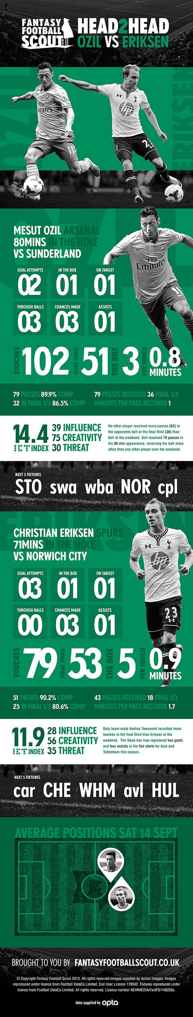 Infographic - Head to Head - Ozil vs Eriksen
